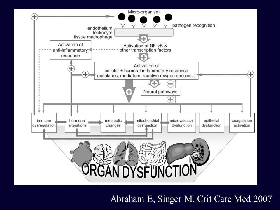 Abraham E, Singer M. Crit Care Med 2007