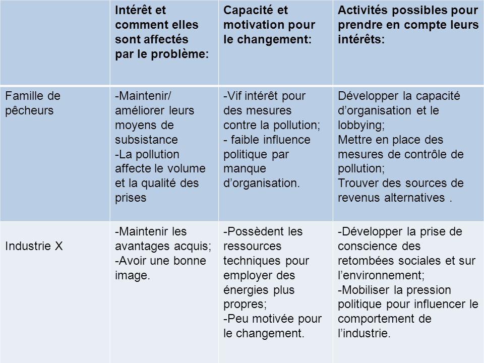 Intérêt et comment elles sont affectés par le problème: Capacité et motivation pour le changement: Activités possibles pour prendre en compte leurs in