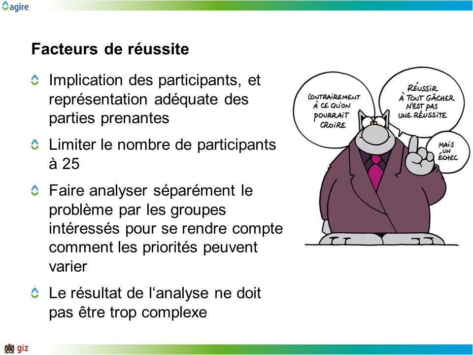 Facteurs de réussite Implication des participants, et représentation adéquate des parties prenantes Limiter le nombre de participants à 25 Faire analy