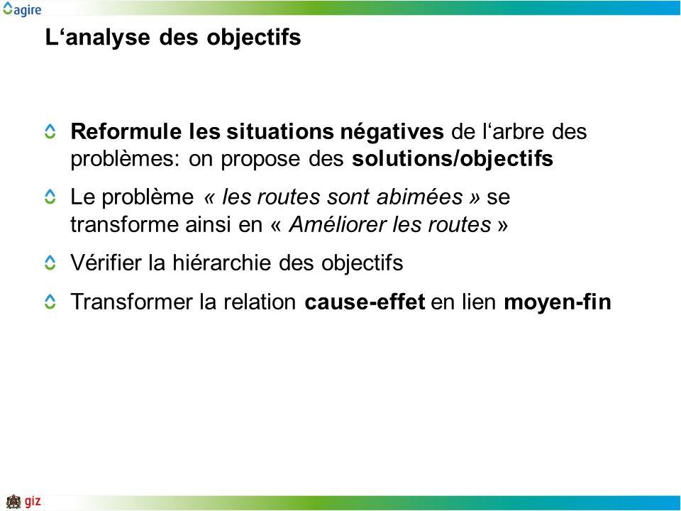Lanalyse des objectifs Reformule les situations négatives de larbre des problèmes: on propose des solutions/objectifs Le problème « les routes sont ab