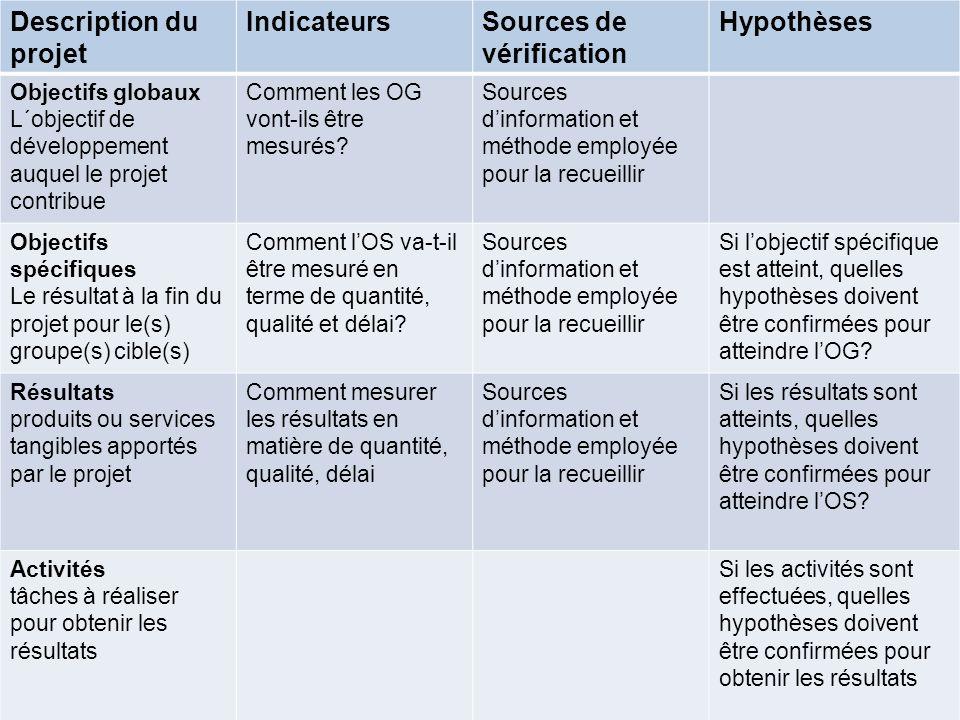 Description du projet IndicateursSources de vérification Hypothèses Objectifs globaux L´objectif de développement auquel le projet contribue Comment l