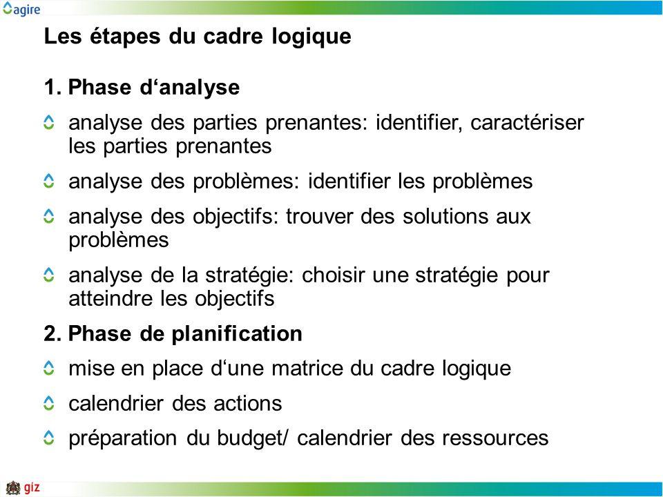 Les étapes du cadre logique 1. Phase danalyse analyse des parties prenantes: identifier, caractériser les parties prenantes analyse des problèmes: ide