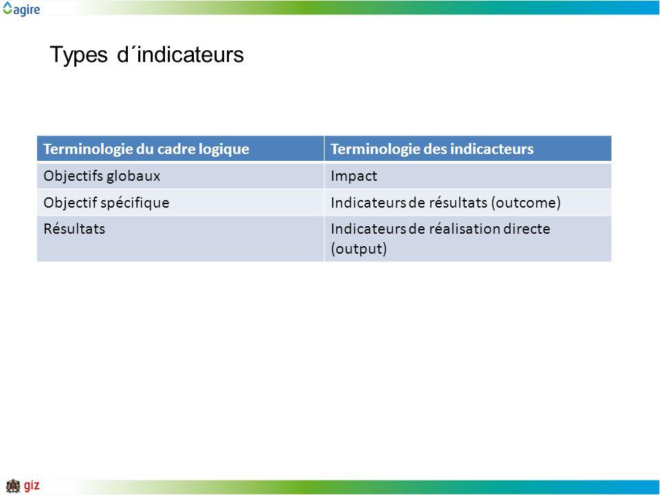 Types d´indicateurs Terminologie du cadre logiqueTerminologie des indicacteurs Objectifs globauxImpact Objectif spécifiqueIndicateurs de résultats (ou