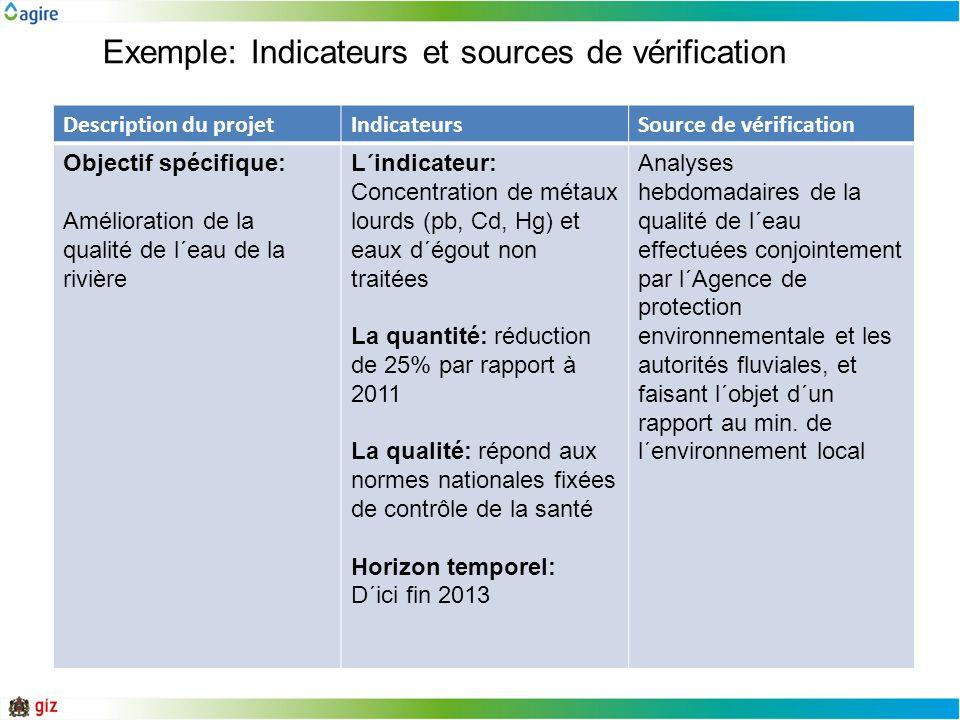 Exemple: Indicateurs et sources de vérification Description du projetIndicateursSource de vérification Objectif spécifique: Amélioration de la qualité