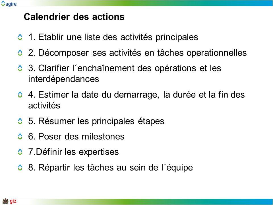 Calendrier des actions 1. Etablir une liste des activités principales 2. Décomposer ses activités en tâches operationnelles 3. Clarifier l´enchaînemen