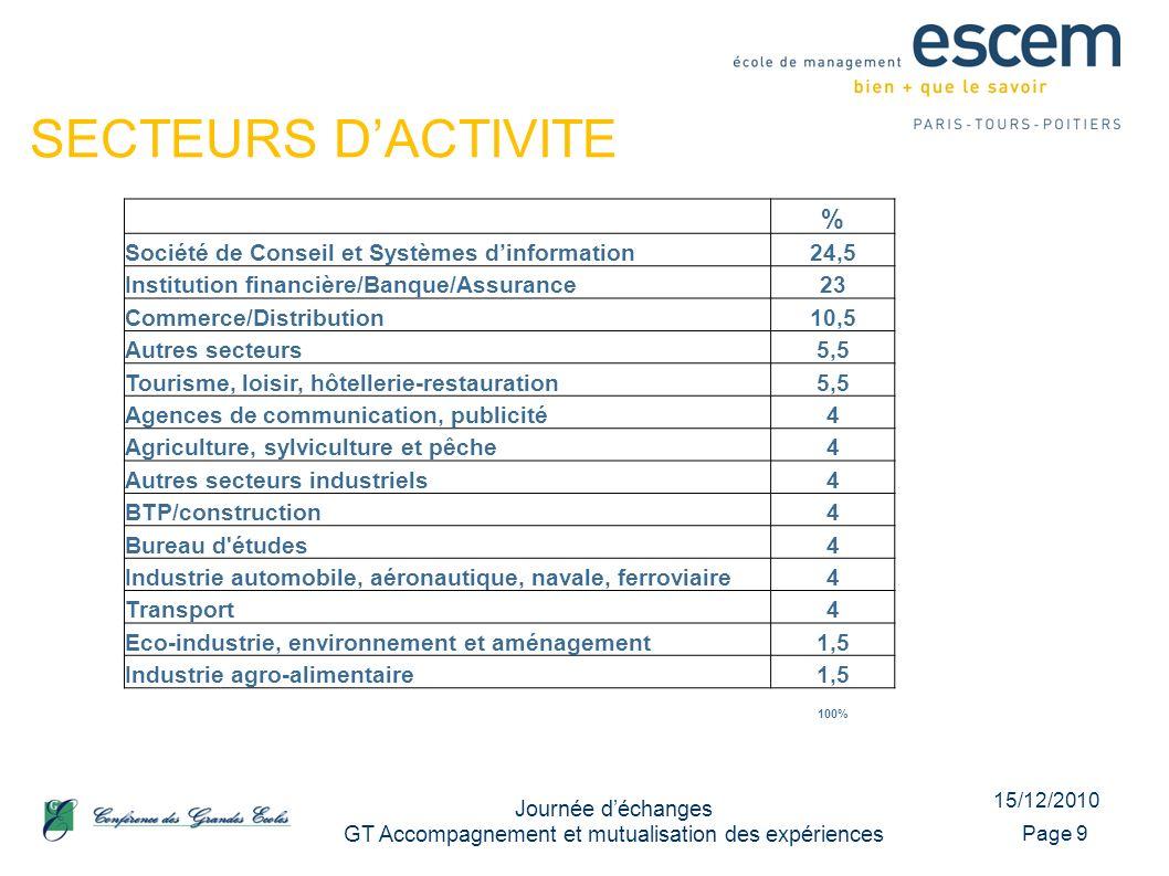 15/12/2010 Journée déchanges GT Accompagnement et mutualisation des expériences Page 9 SECTEURS DACTIVITE % Société de Conseil et Systèmes dinformatio