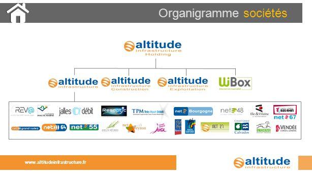 www.altitudeinfrastructure.fr Organigramme sociétés