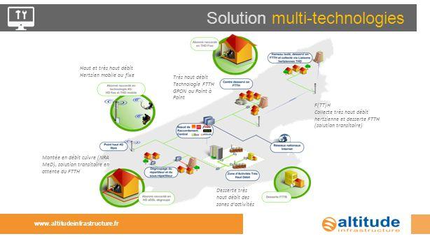 Solution multi-technologies www.altitudeinfrastructure.fr Très haut débit Technologie FTTH GPON ou Point à Point Montée en débit cuivre (NRA MeD), sol