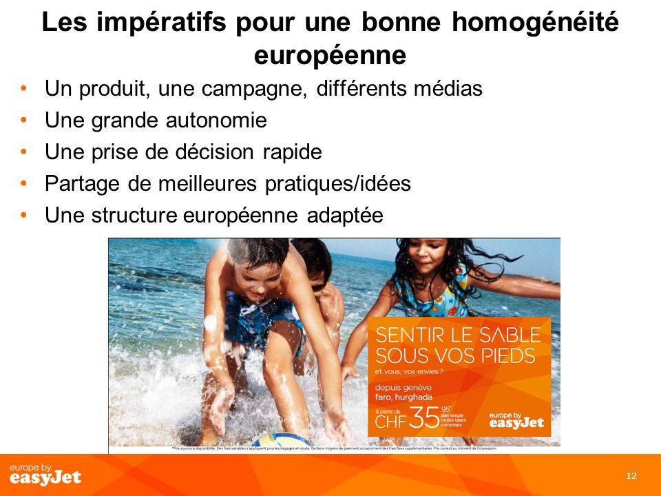 12 Les impératifs pour une bonne homogénéité européenne Un produit, une campagne, différents médias Une grande autonomie Une prise de décision rapide