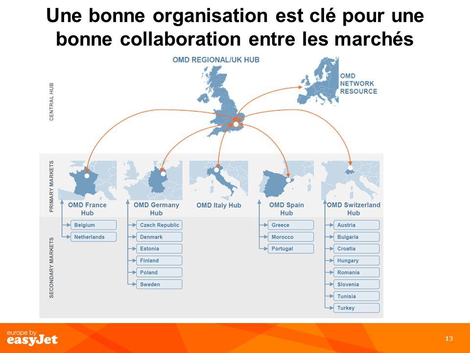 13 Une bonne organisation est clé pour une bonne collaboration entre les marchés