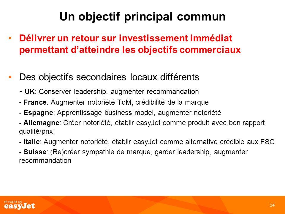 14 Un objectif principal commun Délivrer un retour sur investissement immédiat permettant datteindre les objectifs commerciaux Des objectifs secondair