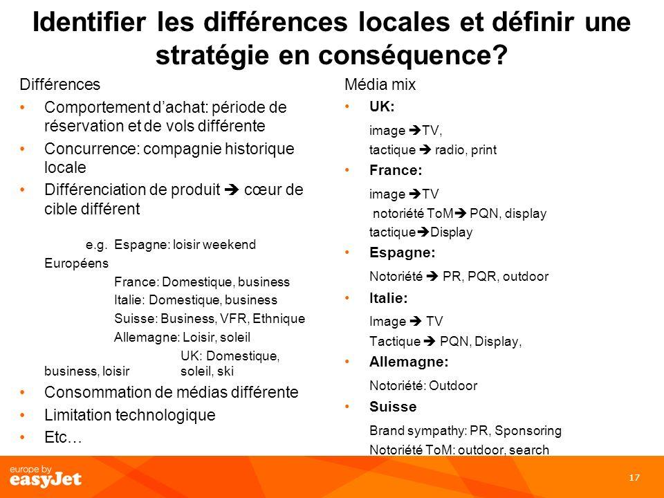 17 Identifier les différences locales et définir une stratégie en conséquence? Différences Comportement dachat: période de réservation et de vols diff