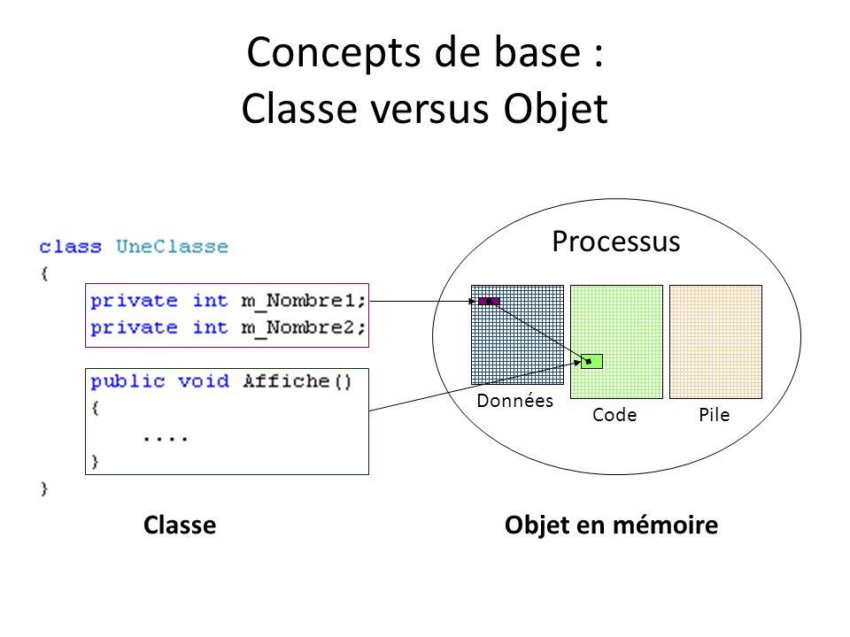 Concepts de base : Classe versus Objet ClasseObjet en mémoire Processus Données CodePile