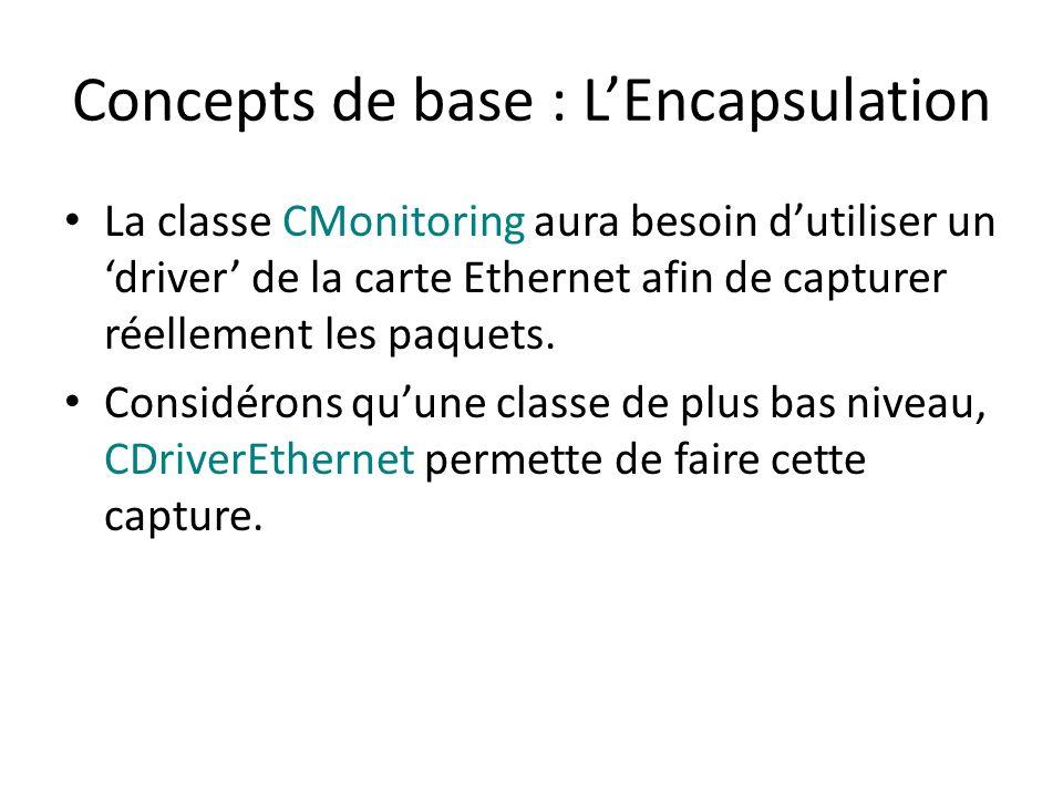 Concepts de base : LEncapsulation La classe CMonitoring aura besoin dutiliser un driver de la carte Ethernet afin de capturer réellement les paquets.