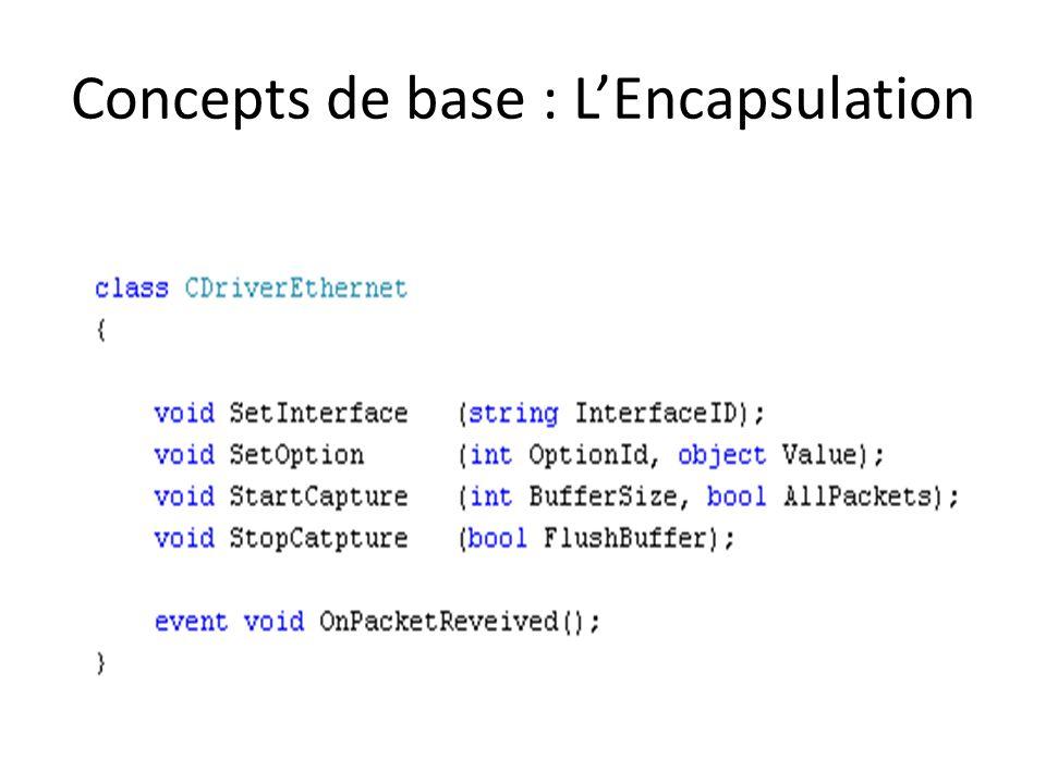 Concepts de base : LEncapsulation Eléments protégés, inaccessibles Interface de la classe