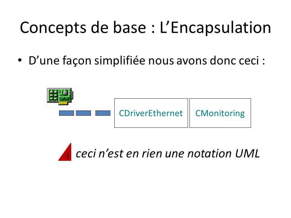 Concepts de base : LInterface Lencapsulation permet donc de différencier la partie utilisable de la classe et la partie interne, encapsulée de la classe.