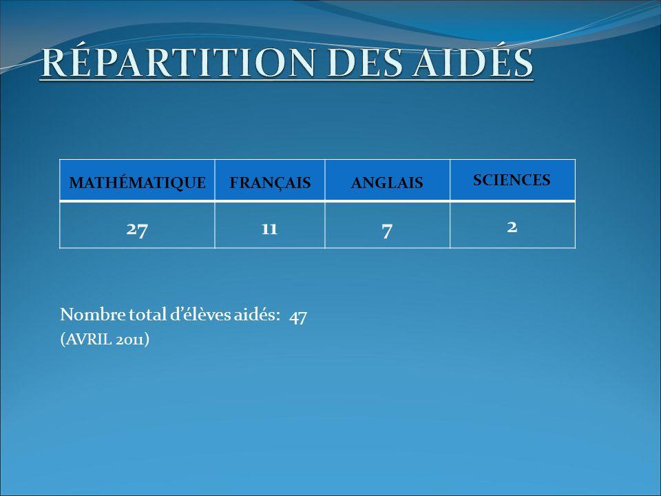MATHÉMATIQUEFRANÇAISANGLAIS SCIENCES 27117 2 Nombre total délèves aidés: 47 (AVRIL 2011)