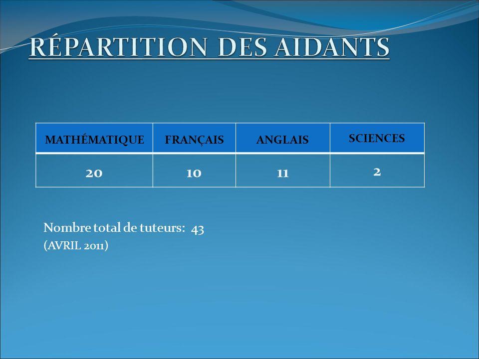 MATHÉMATIQUEFRANÇAISANGLAIS SCIENCES 201011 2 Nombre total de tuteurs: 43 (AVRIL 2011)