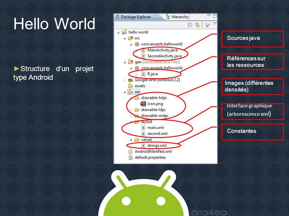 Hello World Structure dun projet type Android Sources java Références sur les ressources Images (différentes densités) Interface graphique (arborescence xml ) Constantes