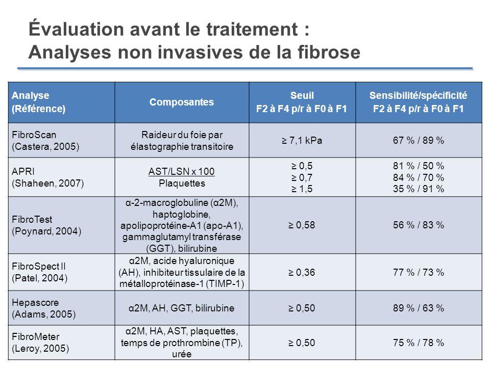 Analyse (Référence) Composantes Seuil F2 à F4 p/r à F0 à F1 Sensibilité/spécificité F2 à F4 p/r à F0 à F1 FibroScan (Castera, 2005) Raideur du foie pa