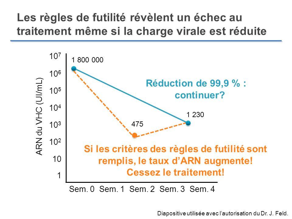 1 230 Diapositive utilisée avec lautorisation du Dr. J. Feld. 1 Sem. 0Sem. 1Sem. 2Sem. 3Sem. 4 Si les critères des règles de futilité sont remplis, le
