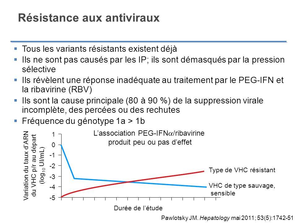 Tous les variants résistants existent déjà Ils ne sont pas causés par les IP; ils sont démasqués par la pression sélective Ils révèlent une réponse in