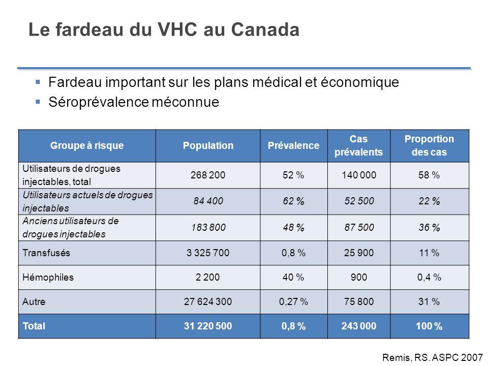 Le fardeau du VHC au Canada Fardeau important sur les plans médical et économique Séroprévalence méconnue Groupe à risquePopulationPrévalence Cas prév