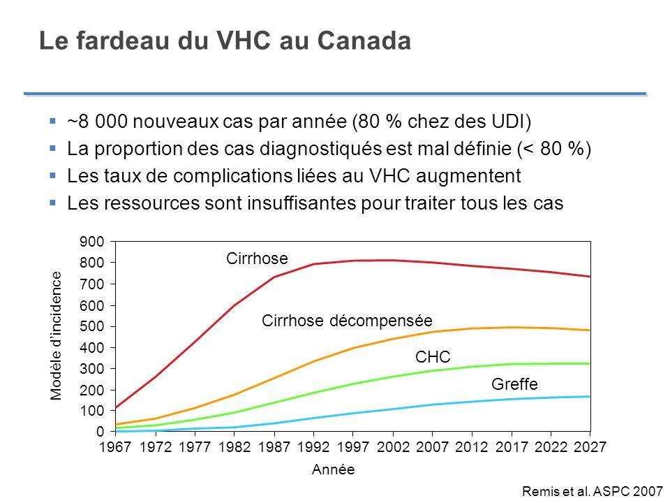 Le fardeau du VHC au Canada ~8 000 nouveaux cas par année (80 % chez des UDI) La proportion des cas diagnostiqués est mal définie (< 80 %) Les taux de