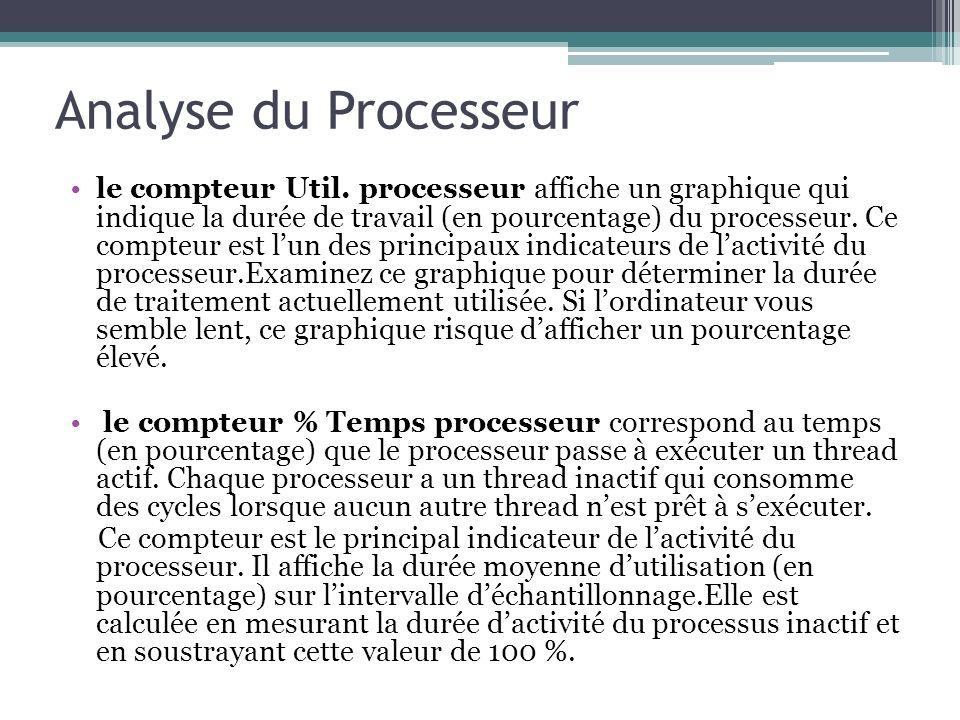 le compteur Util. processeur affiche un graphique qui indique la durée de travail (en pourcentage) du processeur. Ce compteur est lun des principaux i