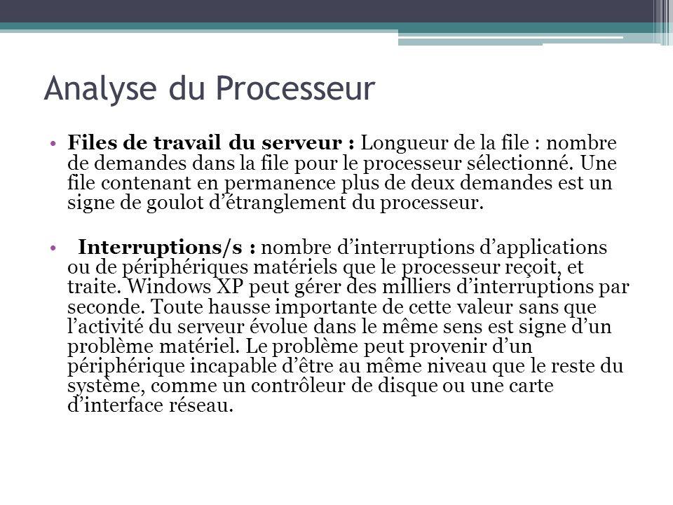 Files de travail du serveur : Longueur de la file : nombre de demandes dans la file pour le processeur sélectionné. Une file contenant en permanence p