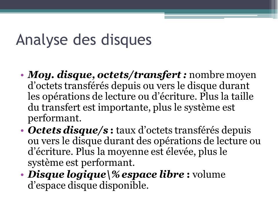 Moy. disque, octets/transfert : nombre moyen doctets transférés depuis ou vers le disque durant les opérations de lecture ou décriture. Plus la taille