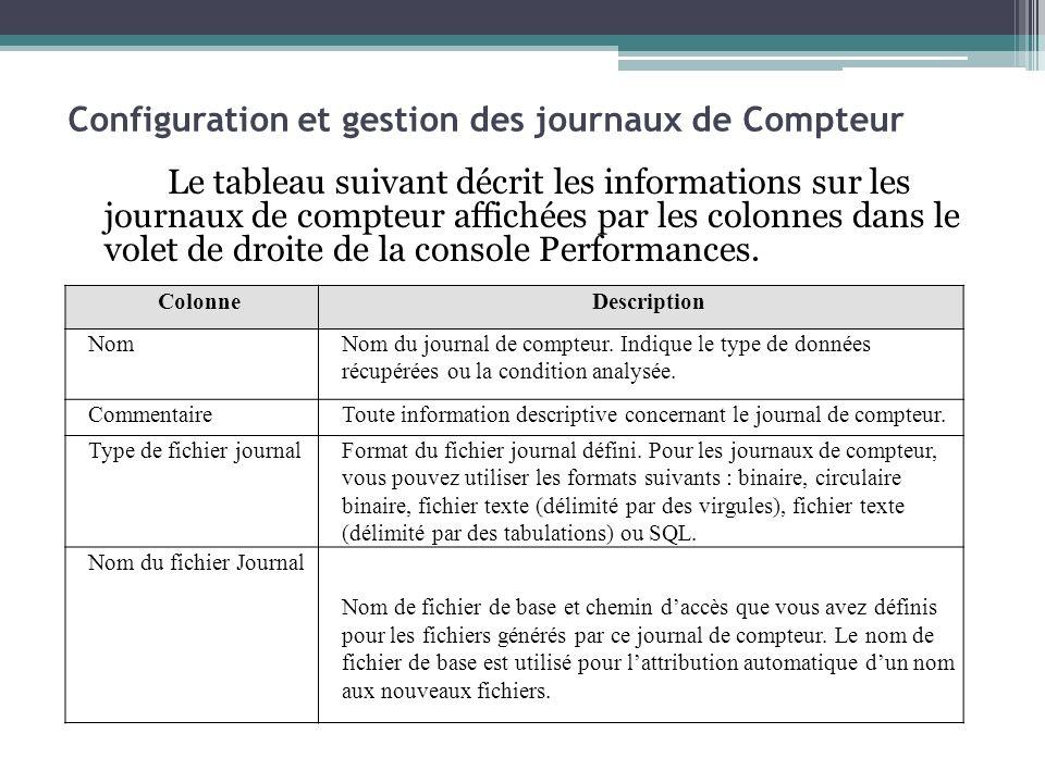 Le tableau suivant décrit les informations sur les journaux de compteur affichées par les colonnes dans le volet de droite de la console Performances.