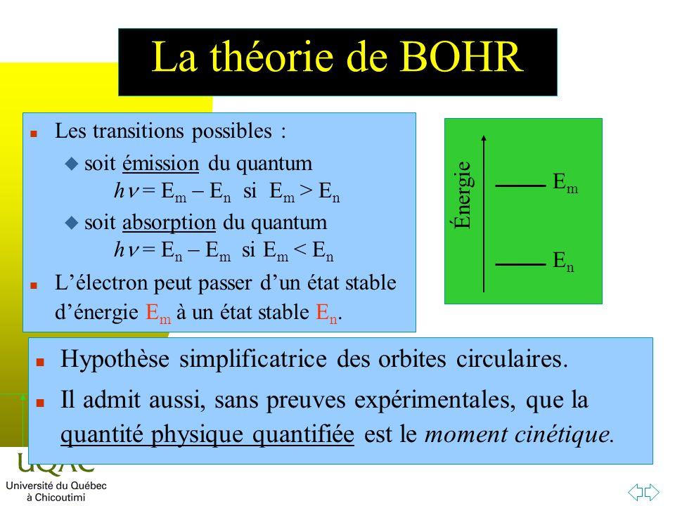 h La théorie de BOHR n Les transitions possibles : soit émission du quantum h = E m E n si E m > E n soit absorption du quantum h = E n E m si E m < E n n Lélectron peut passer dun état stable dénergie E m à un état stable E n.