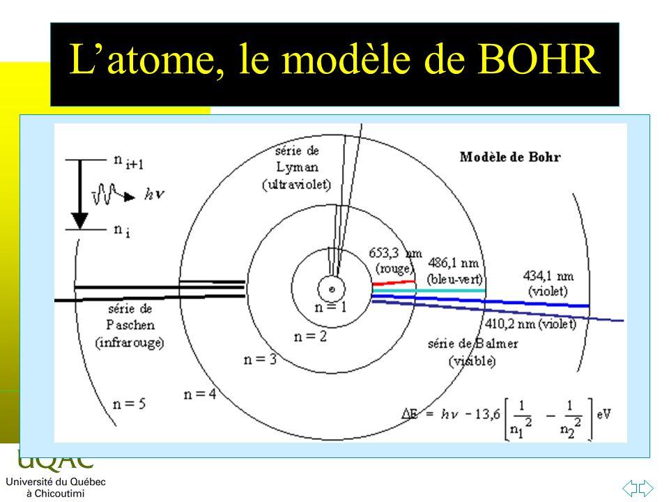 h Latome, le modèle de BOHR