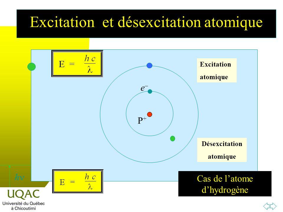h P+P+ e Excitation atomique Désexcitation atomique Cas de latome dhydrogène Excitation et désexcitation atomique