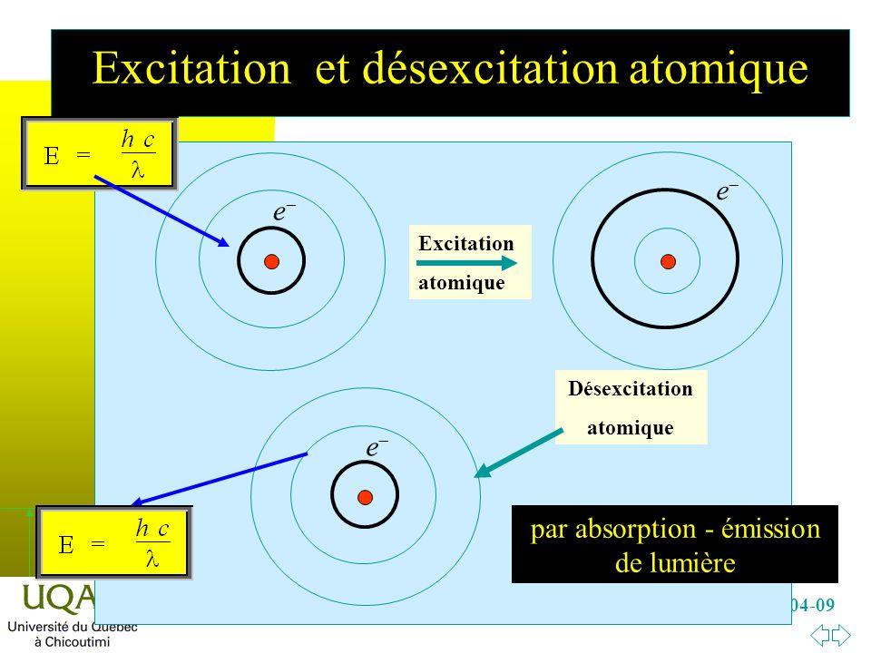 h Dépt des sciences fond., 2008-04-09 Excitation et désexcitation atomique Désexcitation atomique par absorption - émission de lumière Excitation atomique e e e