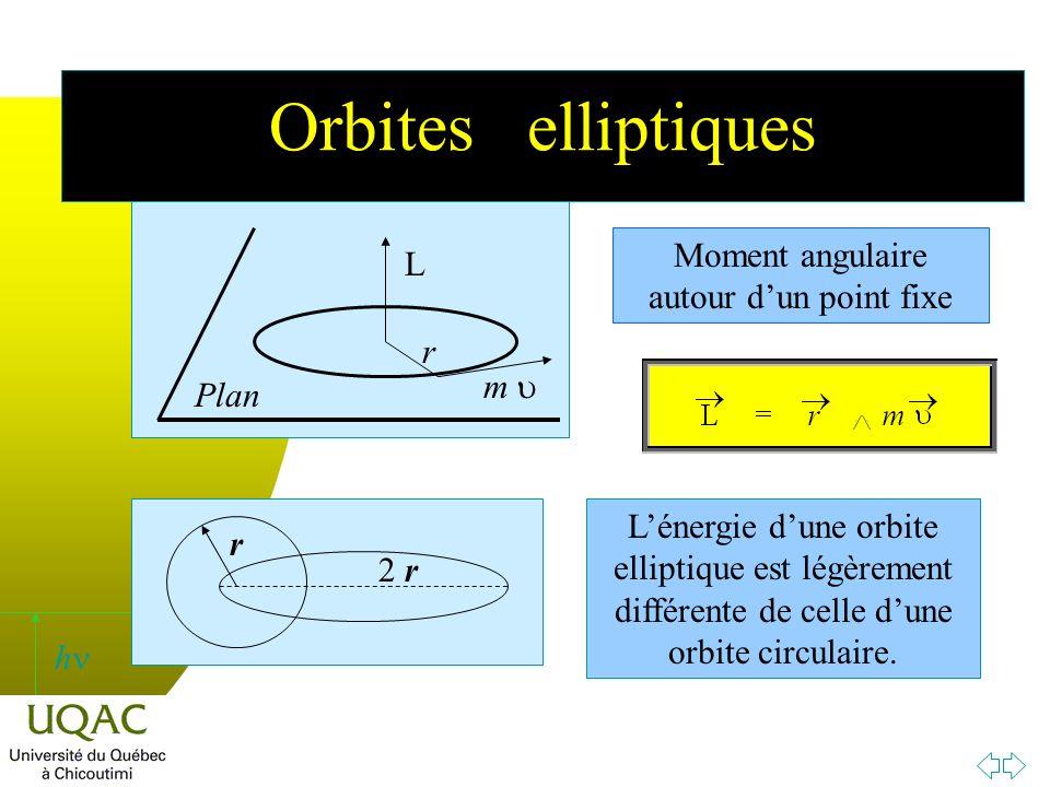 h Orbites elliptiques Moment angulaire autour dun point fixe Lénergie dune orbite elliptique est légèrement différente de celle dune orbite circulaire.