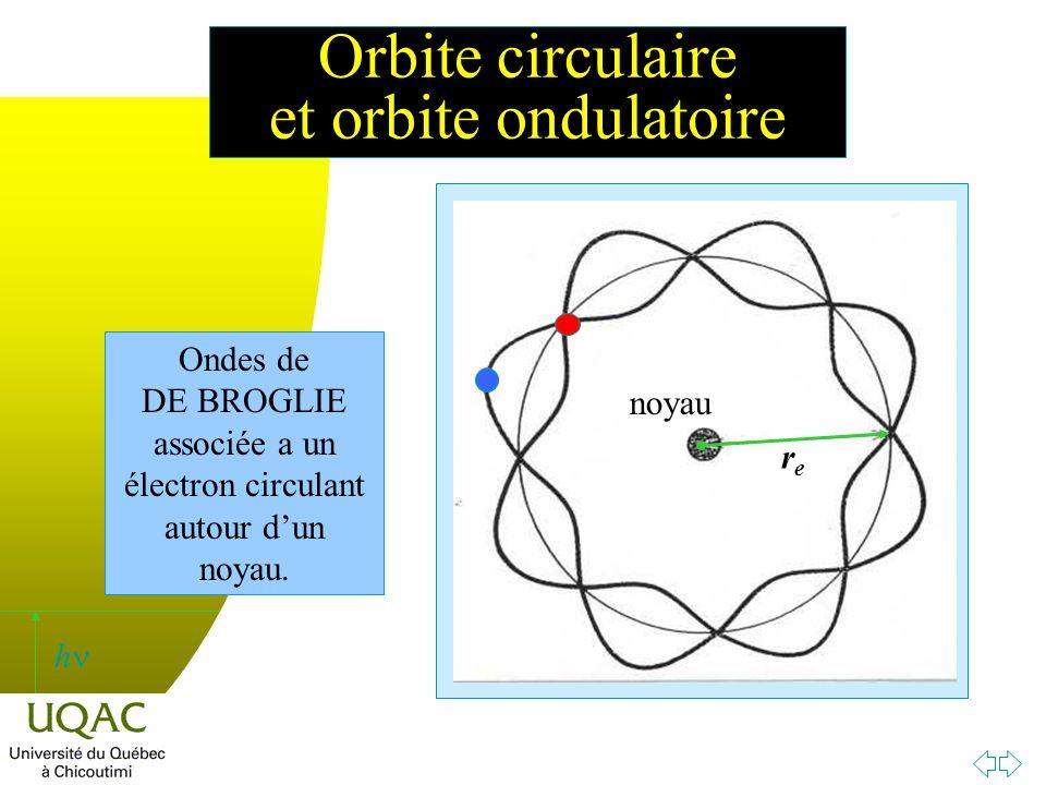 h Orbite circulaire et orbite ondulatoire Ondes de DE BROGLIE associée a un électron circulant autour dun noyau.