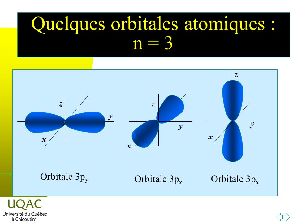 h x y z x z y x z y Orbitale 3p y Orbitale 3p z Orbitale 3p x Quelques orbitales atomiques : n = 3