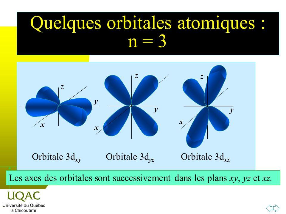 h y x z x z y x z y x z Orbitale 3d xy Orbitale 3d yz Orbitale 3d xz Les axes des orbitales sont successivement dans les plans xy, yz et xz.