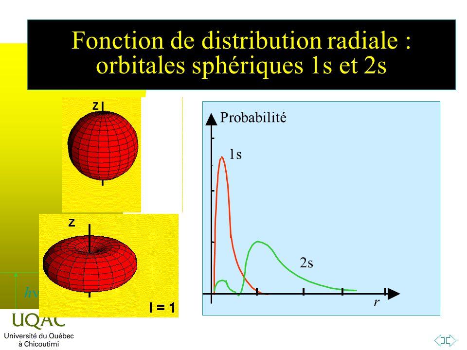 h Fonction de distribution radiale : orbitales sphériques 1s et 2s 1s 2s Probabilité r