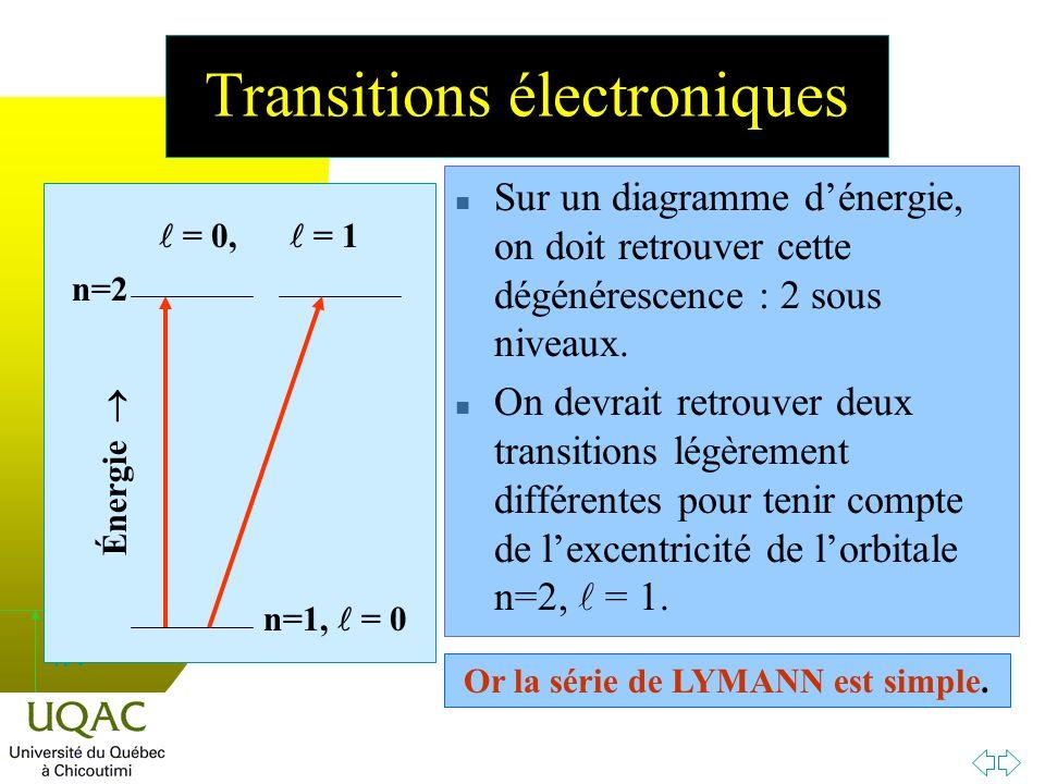 h n Sur un diagramme dénergie, on doit retrouver cette dégénérescence : 2 sous niveaux.