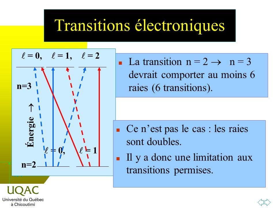h n La transition n = 2 n = 3 devrait comporter au moins 6 raies (6 transitions).