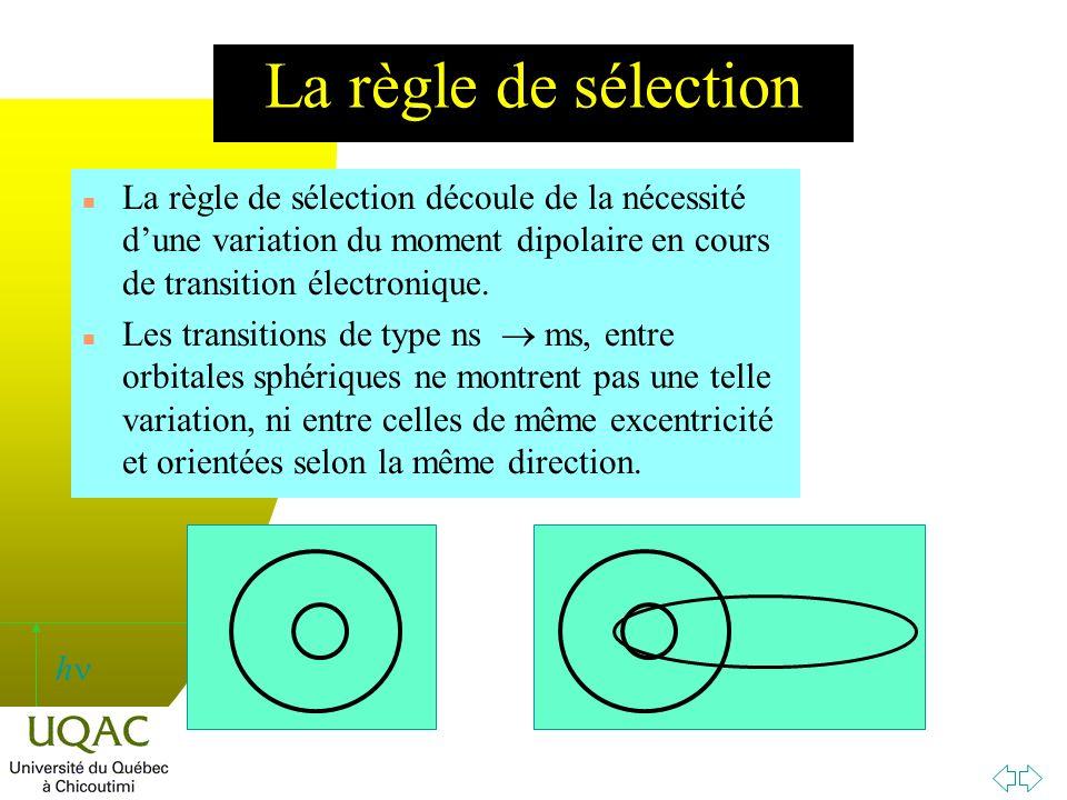 h La règle de sélection n La règle de sélection découle de la nécessité dune variation du moment dipolaire en cours de transition électronique.