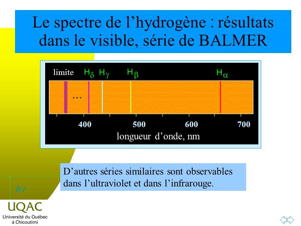 h Le spectre de lhydrogène : résultats dans le visible, série de BALMER Dautres séries similaires sont observables dans lultraviolet et dans linfrarouge.