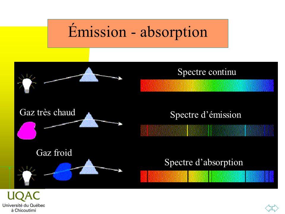 h Émission - absorption Spectre continu Spectre démission Spectre dabsorption Gaz très chaud Gaz froid