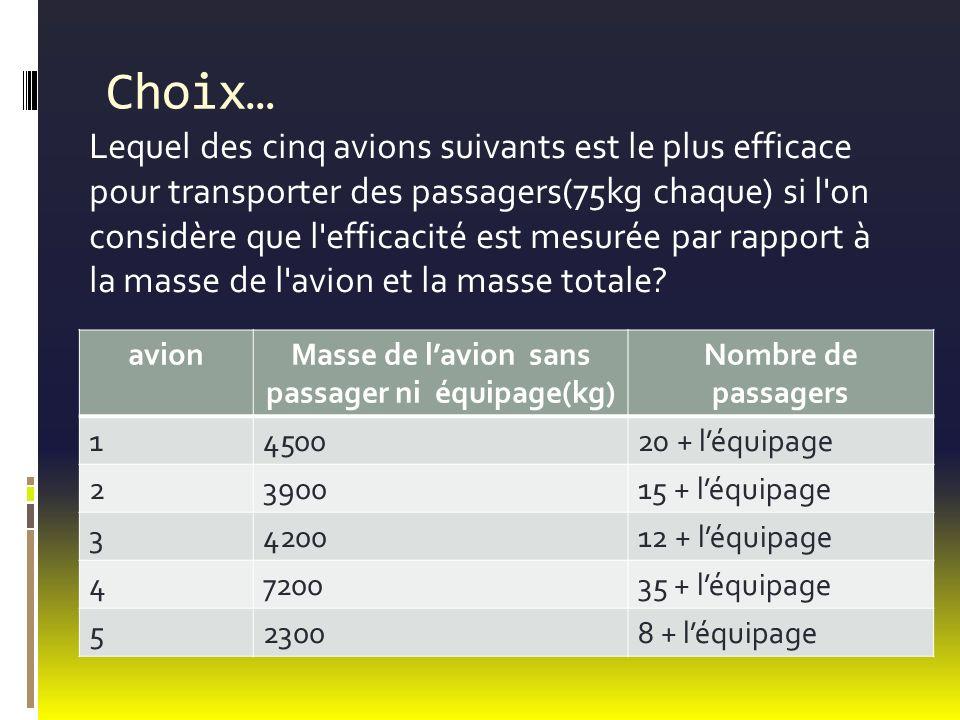 Choix… Lequel des cinq avions suivants est le plus efficace pour transporter des passagers(75kg chaque) si l on considère que l efficacité est mesurée par rapport à la masse de l avion et la masse totale.