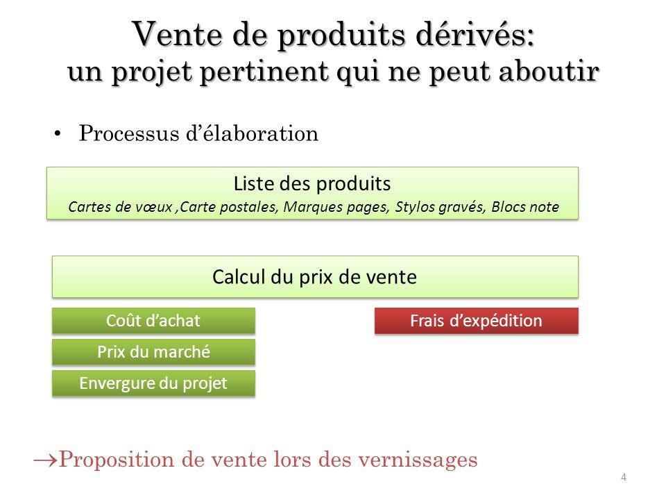 Vente de produits dérivés: un projet pertinent qui ne peut aboutir Calcul du prix de vente Liste des produits Cartes de vœux,Carte postales, Marques p