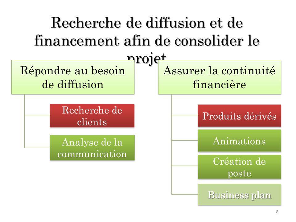 Recherche de diffusion et de financement afin de consolider le projet Assurer la continuité financière Répondre au besoin de diffusion Produits dérivé