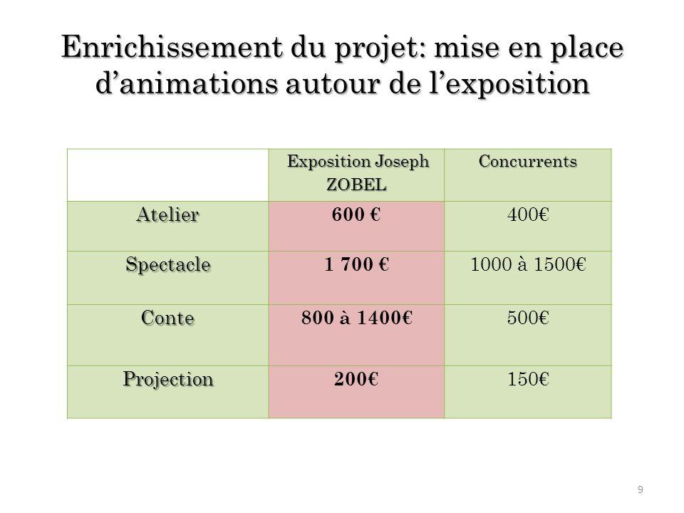 Enrichissement du projet: mise en place danimations autour de lexposition Exposition Joseph ZOBEL Exposition Joseph ZOBELConcurrentsAtelier 600 400 Sp